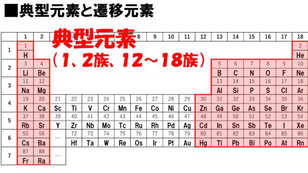 元素 の 周期 表
